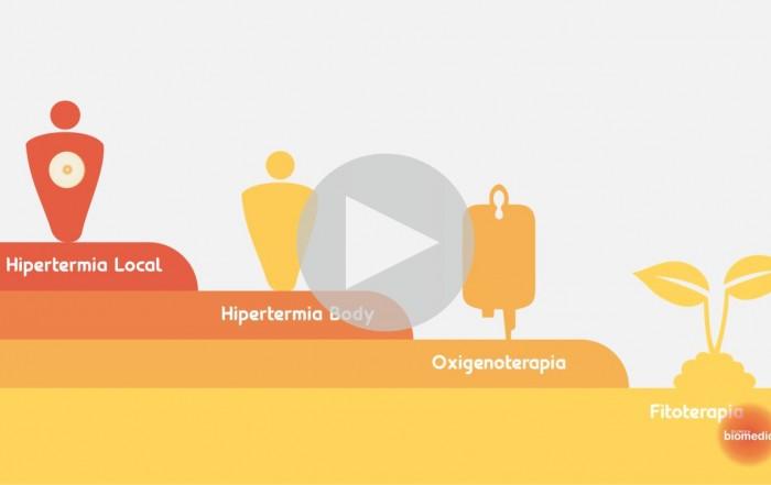 Oxigenoterapia, Hipertermia, fitoterapia